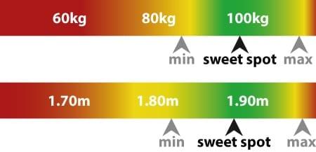 Grafik für die ideale Größe und Gewicht beim DXRacer Sentienl