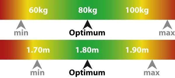 EPIC Serie Größenberatung: Optimum Gewicht 80kg, Optimum Größe 180cm