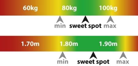 Grafik: Perfektes Gewicht und Größe GT Omega EVO XL