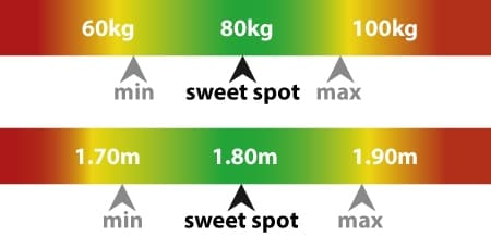 Grafik: Perfektes Gewicht und Größe GT Omega PRO