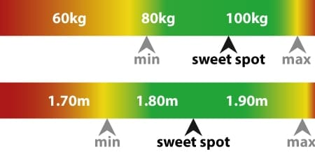 Grafik: Perfektes Gewicht und Größe GT Omega PRO XL
