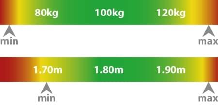 Maximales Gewicht und maximale Nutzergröße für den ICON Gaming Chair.