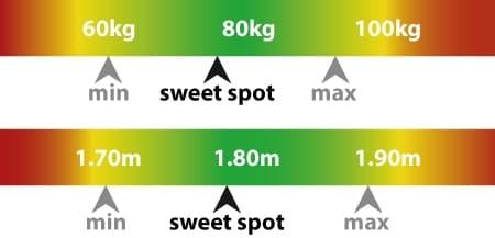 Gewicht und Größe min. max. und perfekt